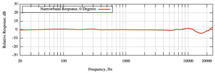 Frequency Response diagram